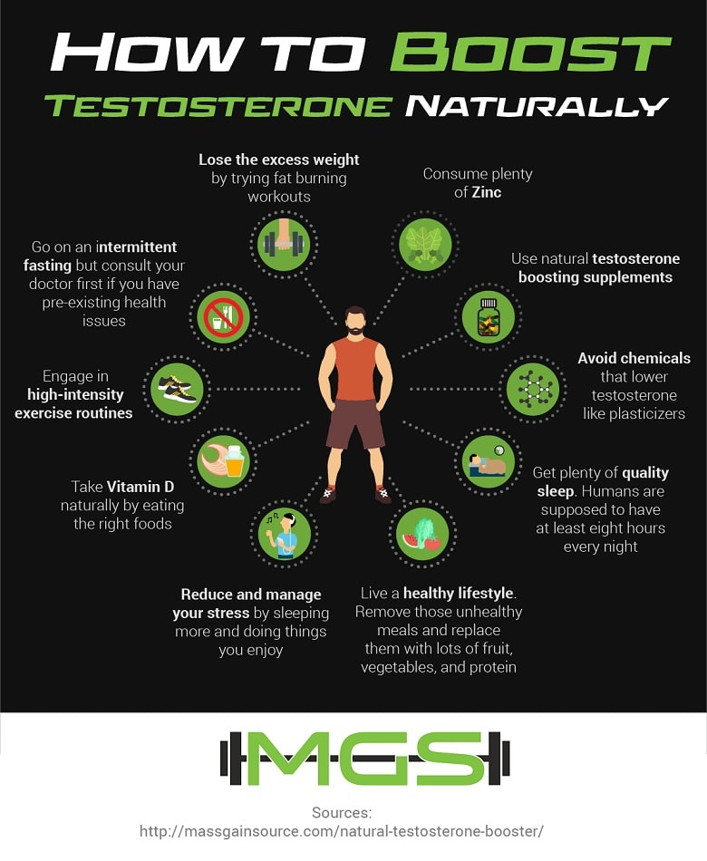 How To Boost Testosterone Naturally - Infographic